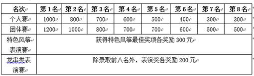 """关于印发2019""""八里河杯""""国际风筝赛暨全国风筝锦标赛(中部赛区)竞赛规程的函"""