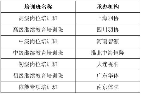 羽毛球协会工作计划_中国羽毛球协会关于2019年教练员培训班公开征集结果公示 - 中国 ...